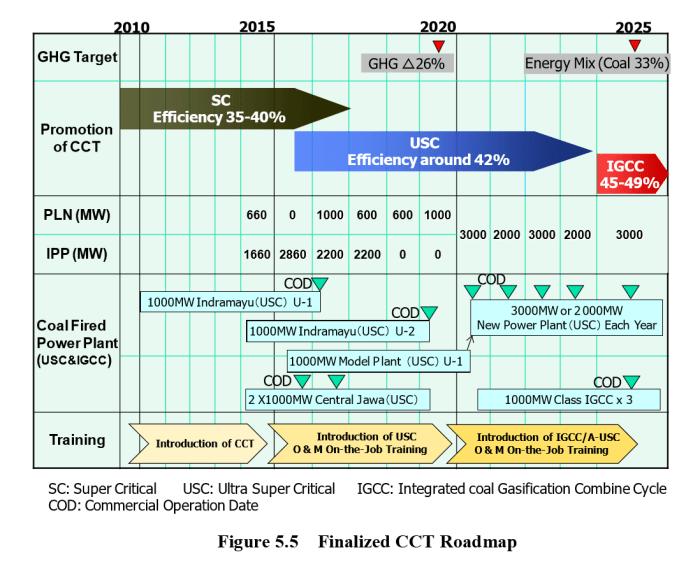 CCT Roadmap