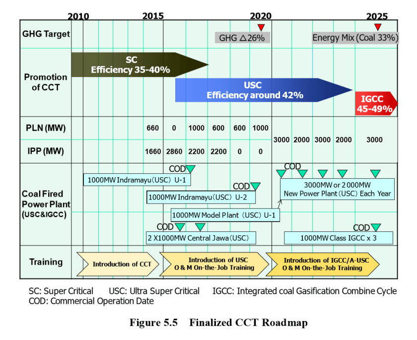 CCT Roadmap