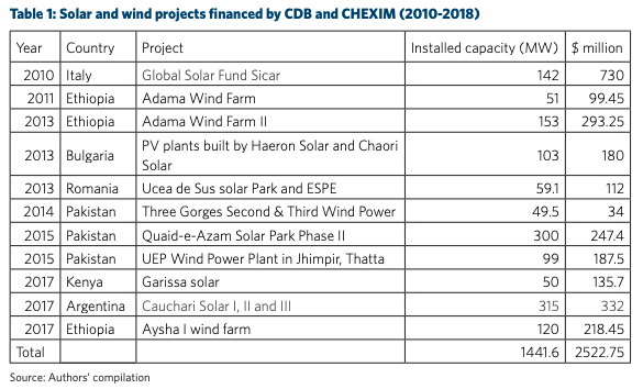 RE projects CBD-EXIM