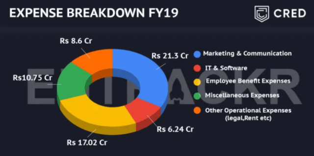 cred's expense breakdown pie chart