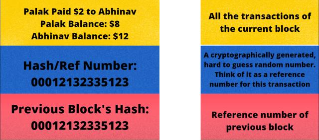 How does bitcoin work?: BTC Blocks