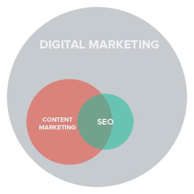 Posisi SEO dalam digital marketing