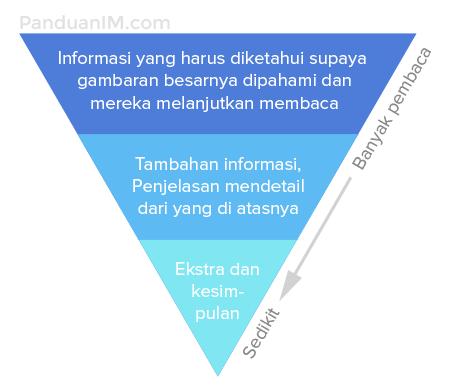 Piramida Terbalik
