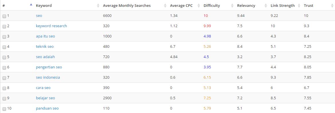 Hasil analisa keyword dari TermExplorer
