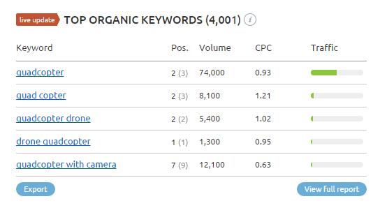SEMRush top organic keywords