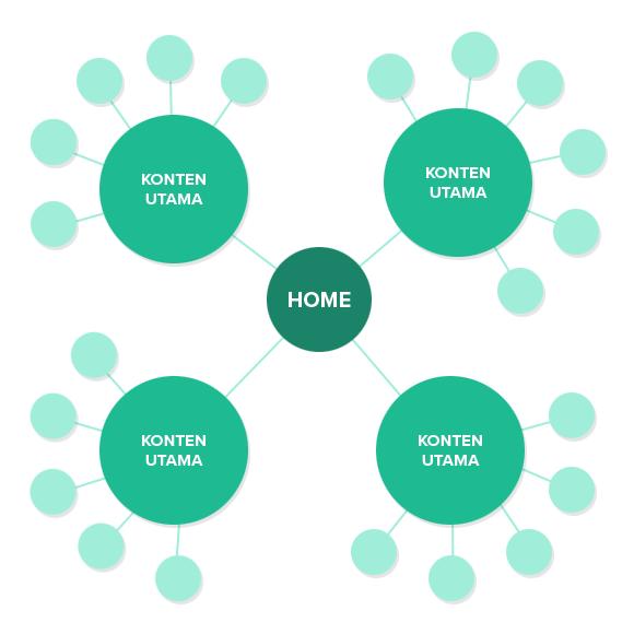 Struktur Website