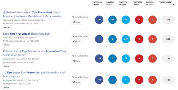 Judul buzzsumo bahasa indonesia