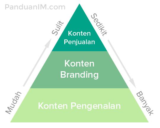 Piramida strategi konten