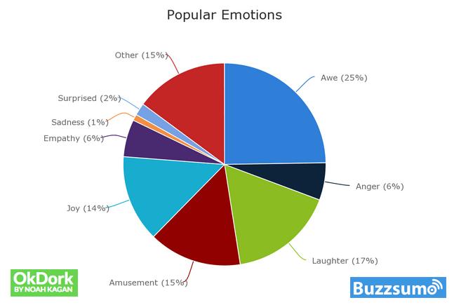 Popular-Emotions