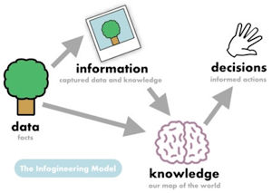 Data-Information-Knowledge-Decisions