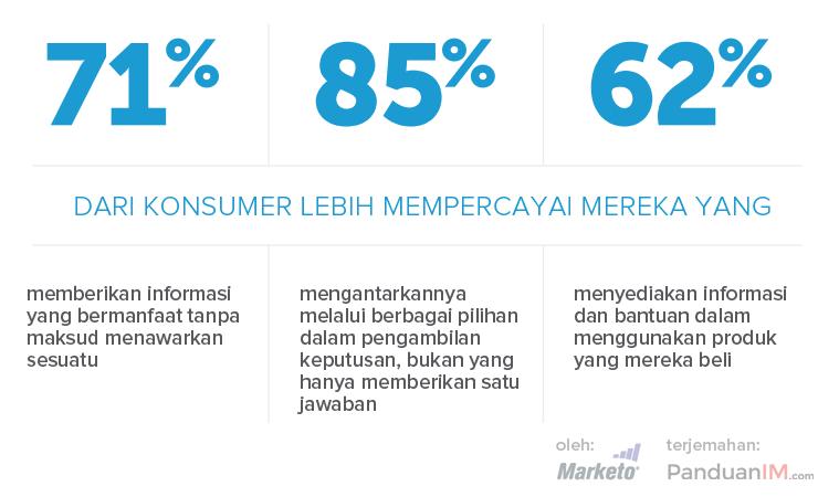 Statistik content marketing