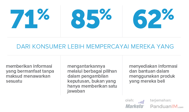 Statistik content marketing