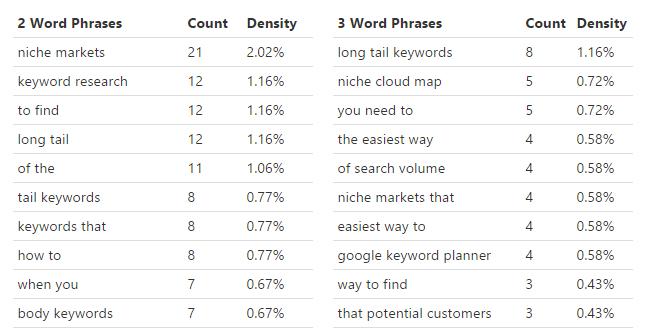 Backlinko keyword research density