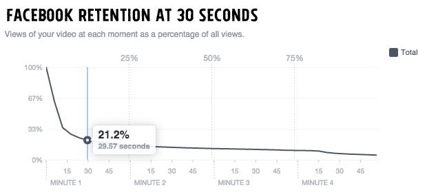 Statistik view video di Facebook