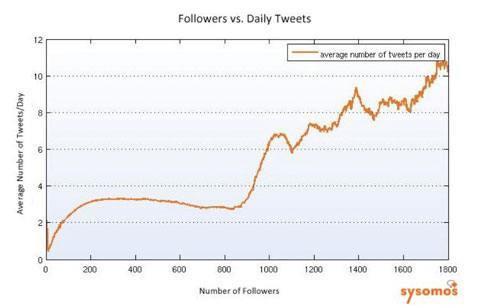 frekuensi tweet