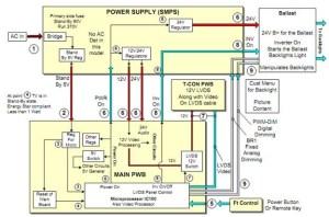 Cara Service LCD LED TV Mati Total | Panduan Teknisi
