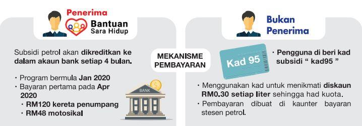 Status Program Subsidi Petrol Psp Boleh Mula Disemak Hari Ini