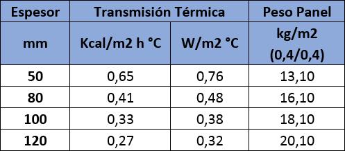 Tabla de valores de aislamiento térmico del Panel Sandwich Fachada Lana de Roca Acústico: