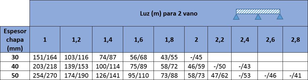 Tablas de carga con los valores máximos para Panel Sandwich para Granjas Agropanel MODELO TRES GRECAS: