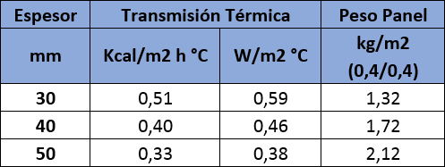 Tabla de valores de aislamiento térmico del Panel Sandwich Falso Techo para Granjas:
