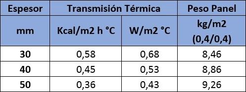 aislamiento térmico agropanel