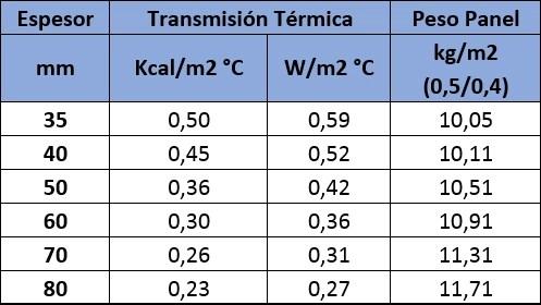 aislamiento térmico panel fachada