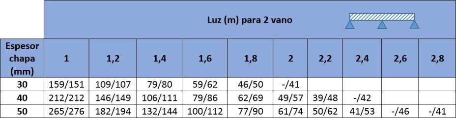 tabla cargas agropanel tapajuntas 2