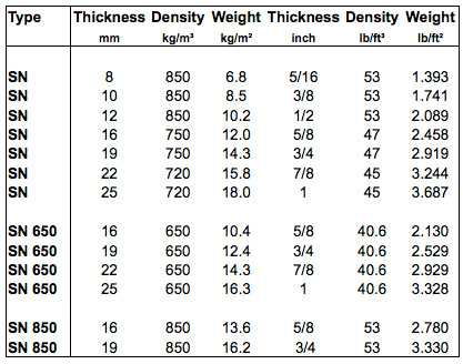 Marine Panels Weight, Density and Thickness Specification Table
