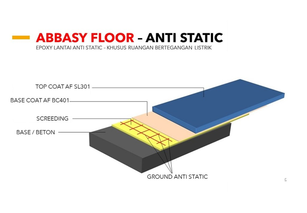Jasa Epoxy Static