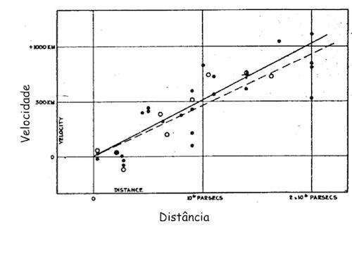 O famoso diagrama de Hubble mostrando a dependência da velocidade de recessão das galáxias com a distância.