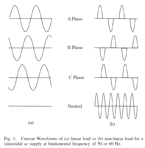 Current Waveforms