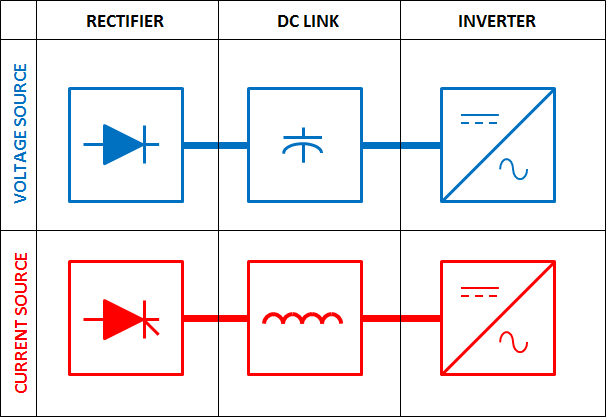 Inverter Topology