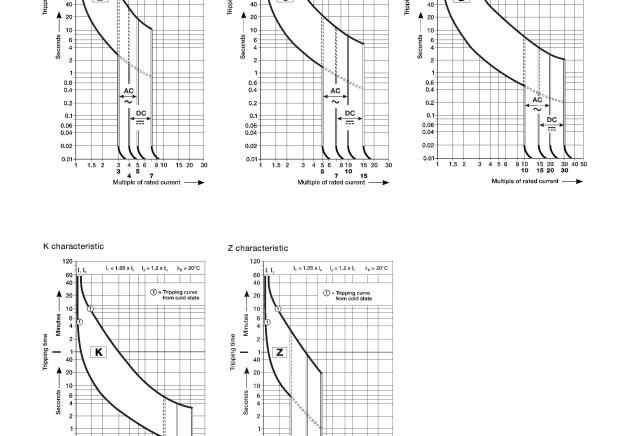 ABB Miniature Circuit Breakers Trip Curves
