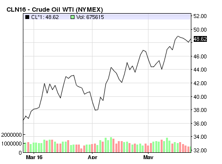 Oil-price -trend-may-2016