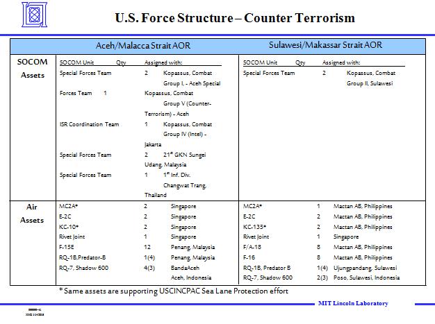 TNI dianggap Aset Militer AS