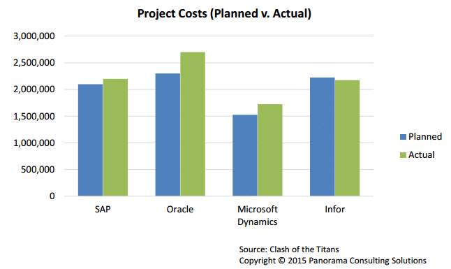 Project Costs (planned v actual)