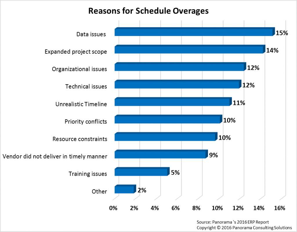 reasons for schedule overages
