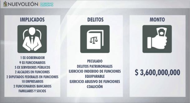 El Gobierno de Nuevo León dio a conocer seis meses de investigación