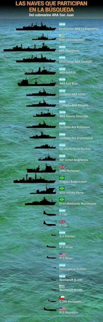 Las naves que participan de la búsqueda del #ARASanJuanSubmarino