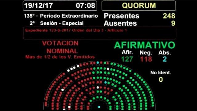 Diputados convirtió en ley el proyecto de reforma previsional