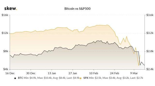 BTC vs S&P