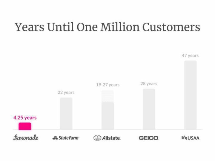 One Million Active Customers
