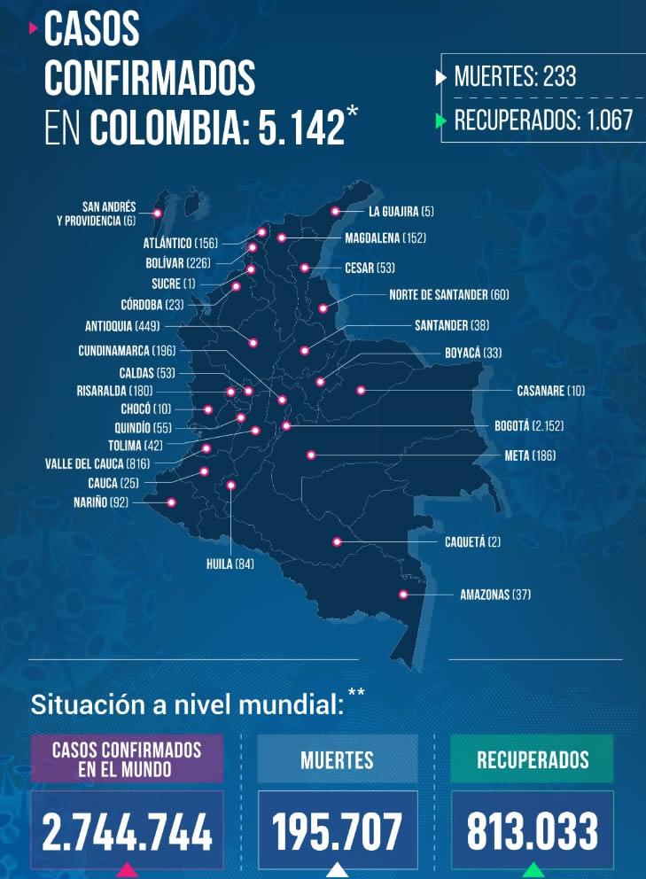 HOY SE CONFIRMARON MAS DE 5 MIL CASOS DE CORONAVIRUS EN TODO EL PAIS. Reporte del Ministerio de Salud. 1