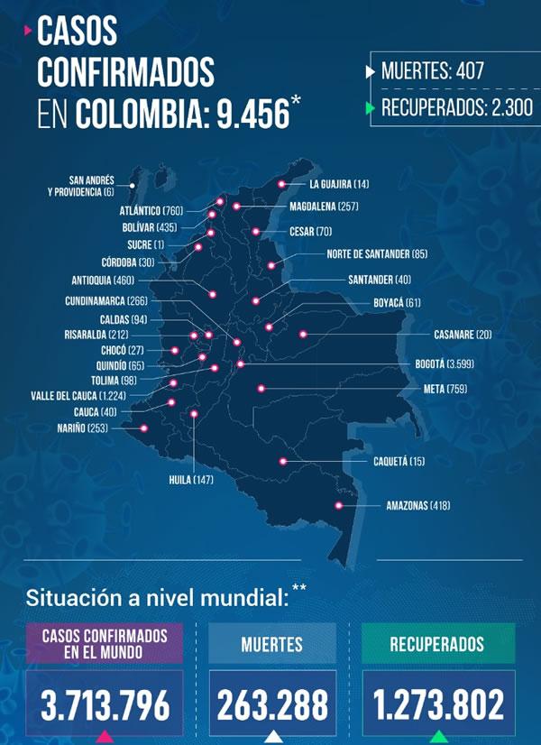 497 casos nuevos en el país. Amazonas sube 188 casos en un solo día. 1