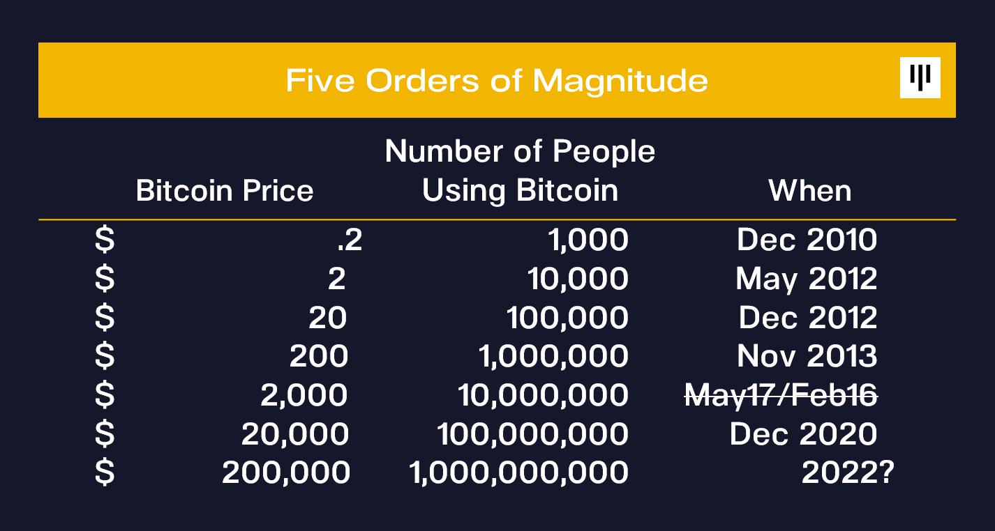 pantera capital bitcoin bitcoin prekybos pagrindai