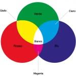 metodo RGB