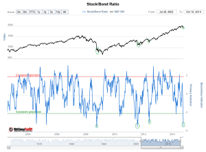 stock bond ratio