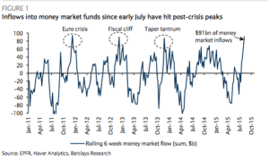 money mkt funds