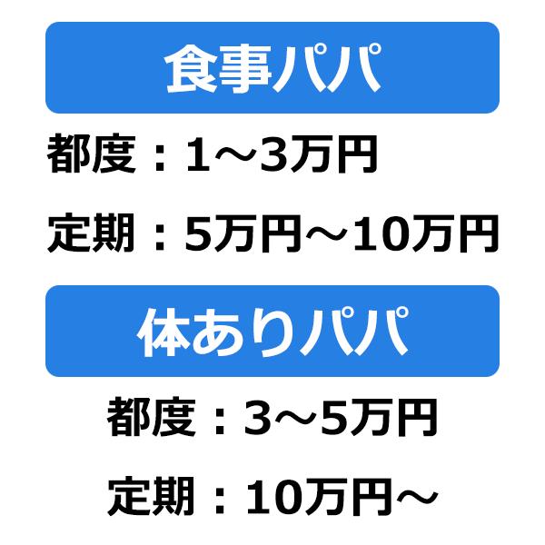 大阪パパ活の相場