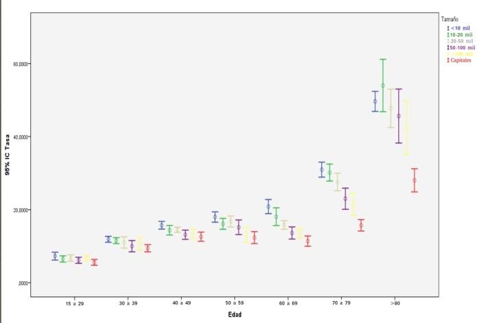 Tasa de suicidio masculina de cada grupo de edad respecto de la media provincial